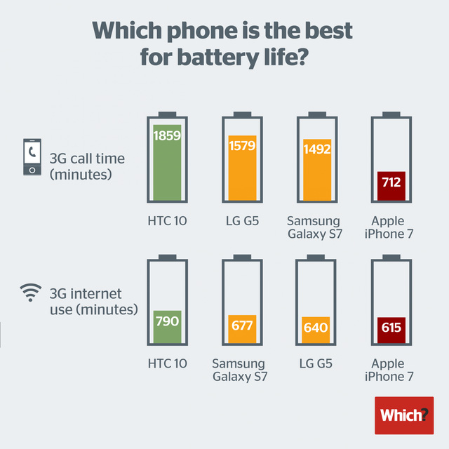 smartphone-battery-life-2016-1475504296998